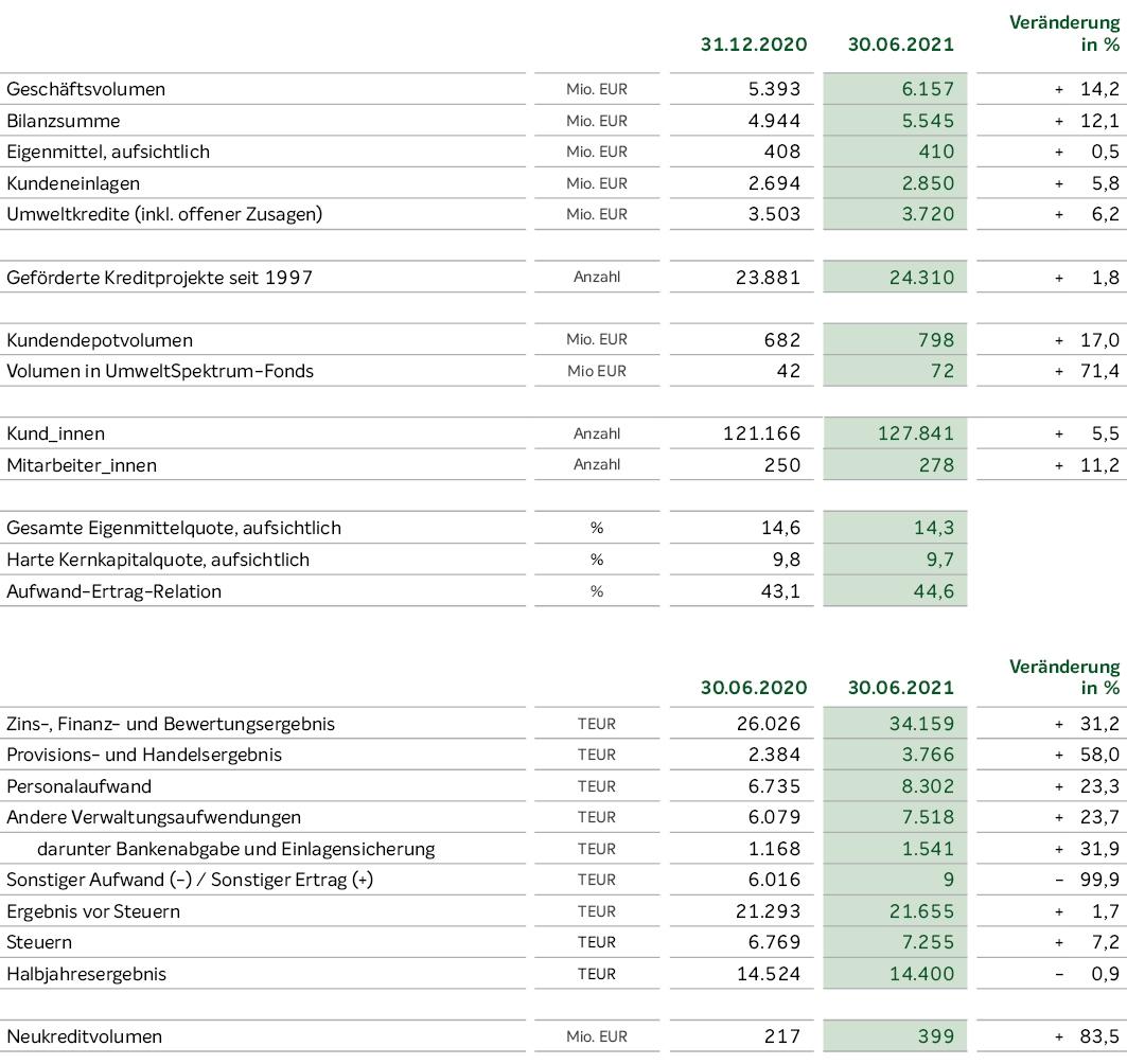 Tabelle Halbjahreszahlen 2021