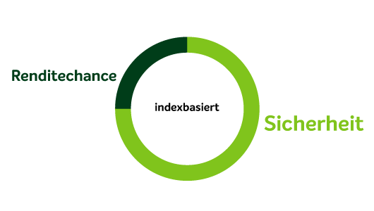 Diagramm betriebliche Altersvorsorge indexbasiert